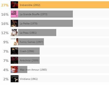 """Selon vous, lequel de ces films cannois est encore """"scandaleux"""" en 2017 ?"""